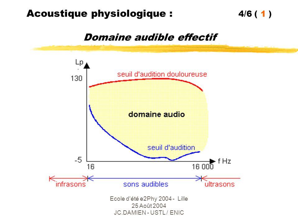 Acoustique physiologique : 4/6 ( 1 ) Domaine audible effectif