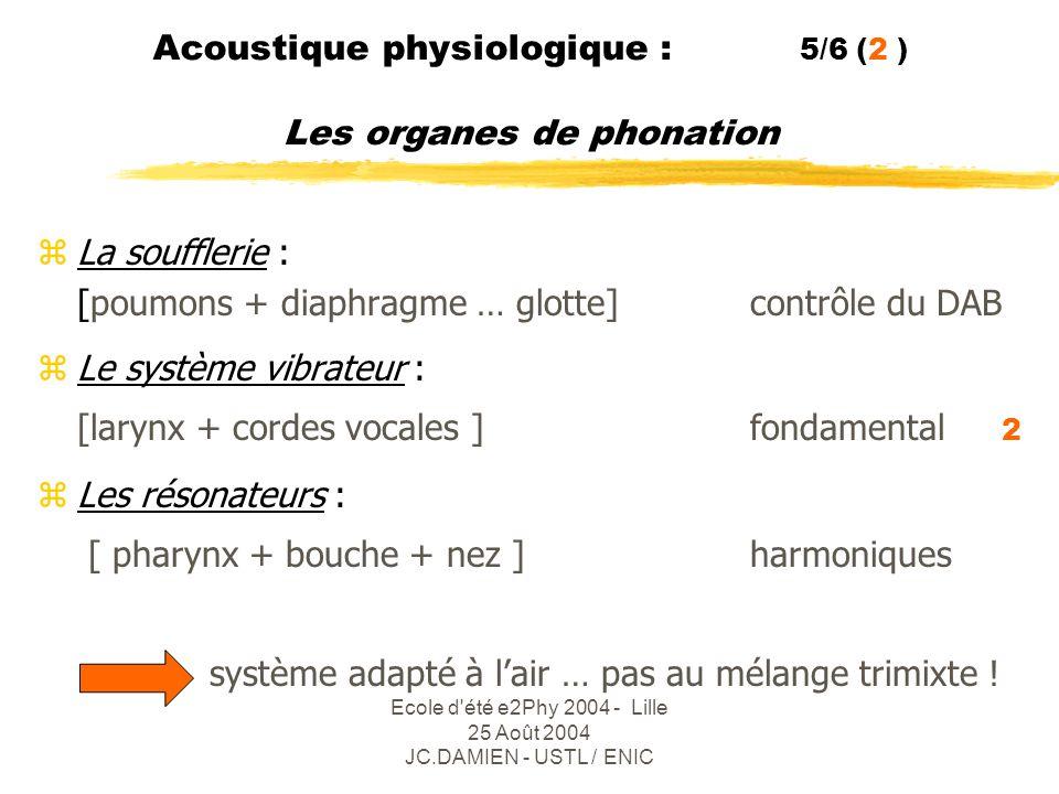Acoustique physiologique : 5/6 (2 ) Les organes de phonation
