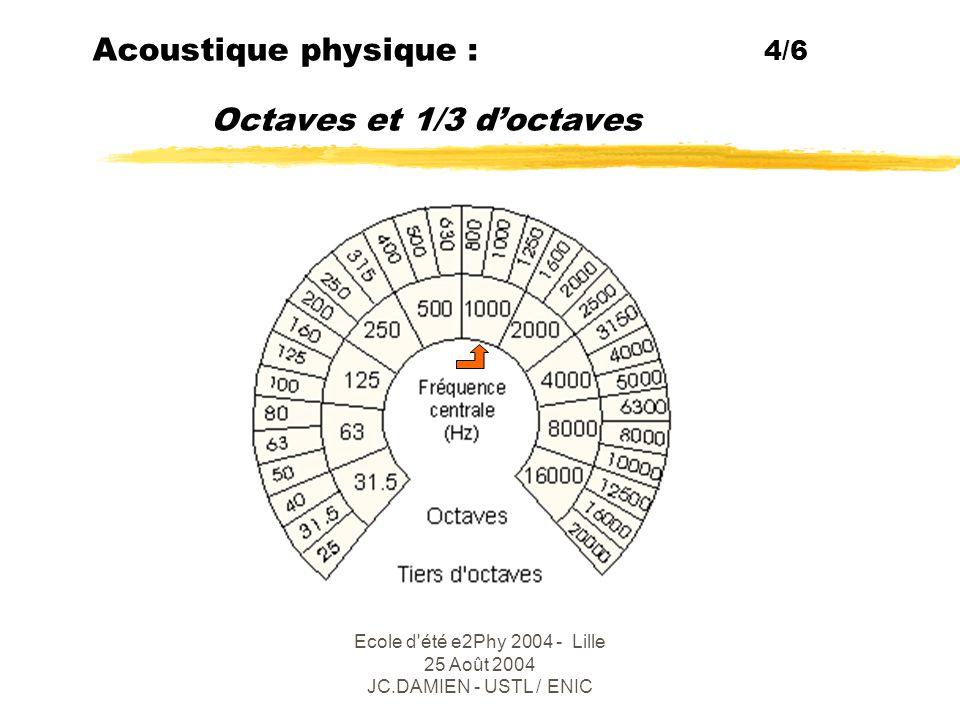 Acoustique physique : 4/6 Octaves et 1/3 d'octaves