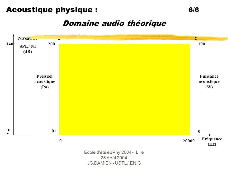 Domaine audio théorique