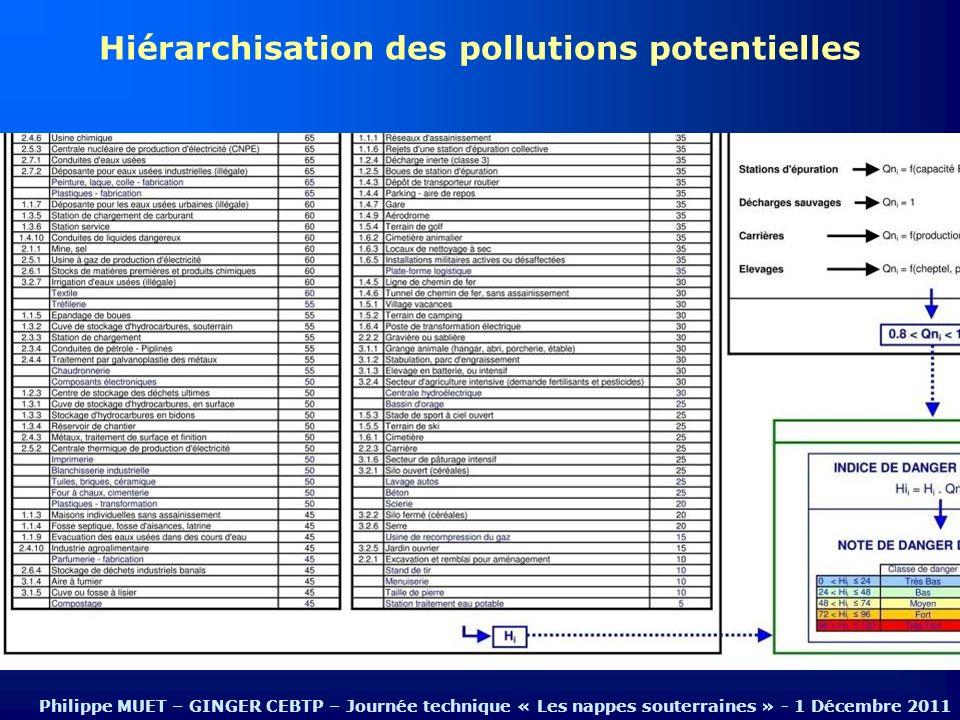Hiérarchisation des pollutions potentielles