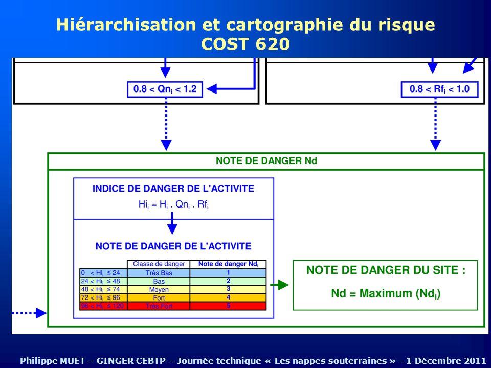 Hiérarchisation et cartographie du risque
