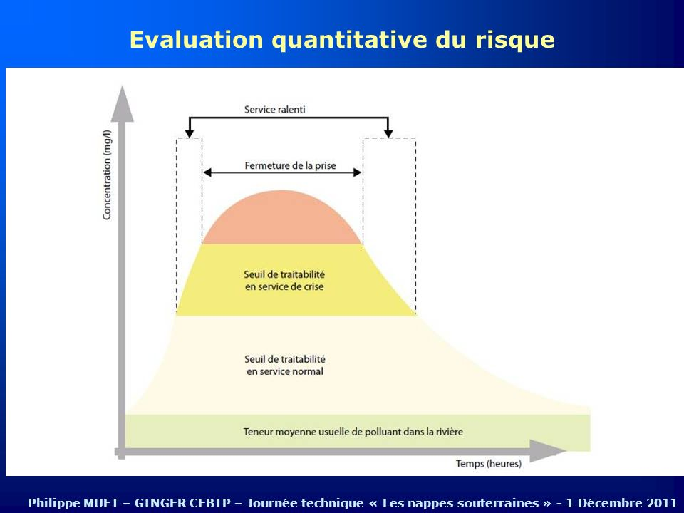 Evaluation quantitative du risque