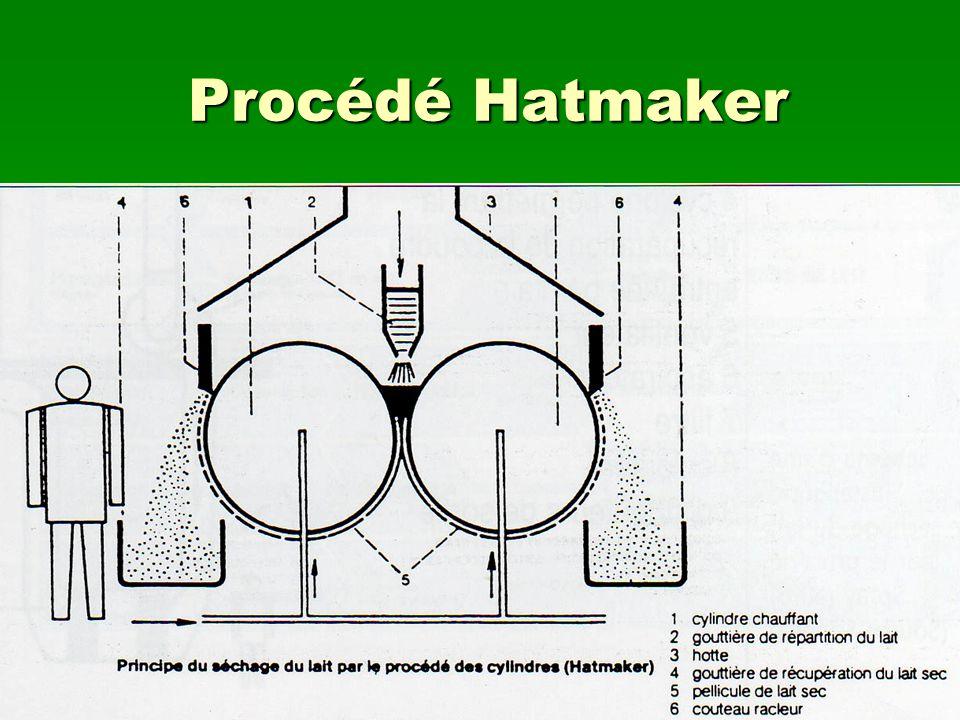 Procédé Hatmaker