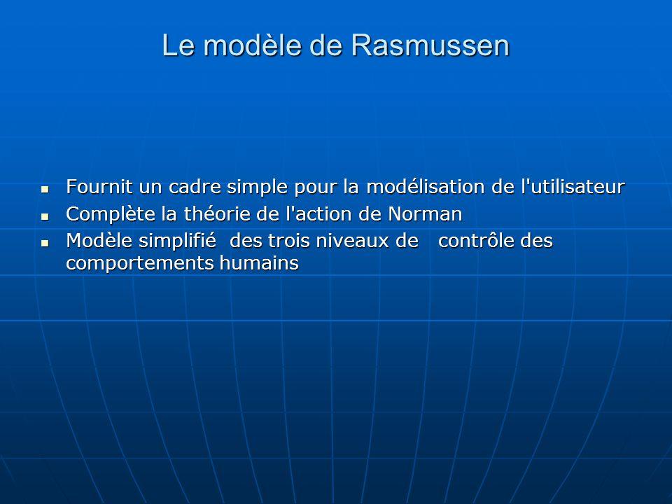Le modèle de Rasmussen Fournit un cadre simple pour la modélisation de l utilisateur. Complète la théorie de l action de Norman.