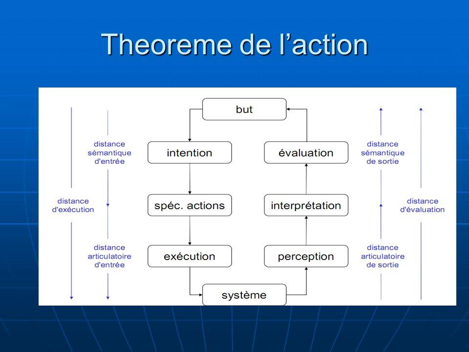 Theoreme de l'action