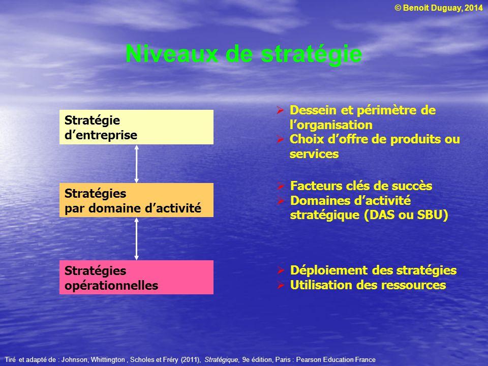 Niveaux de stratégie Stratégie d'entreprise Stratégies