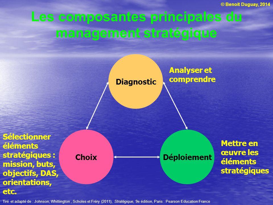 Les composantes principales du management stratégique
