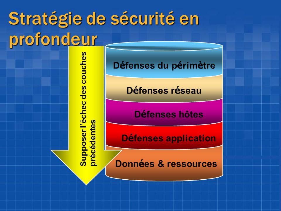 Stratégie de sécurité en profondeur
