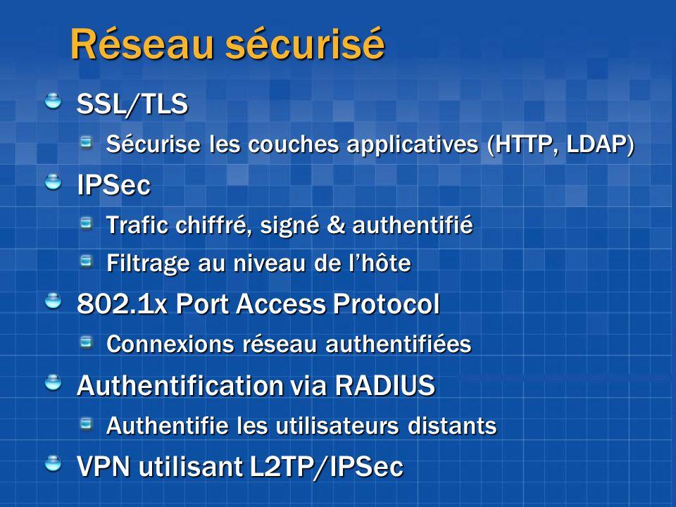 Réseau sécurisé SSL/TLS IPSec 802.1x Port Access Protocol