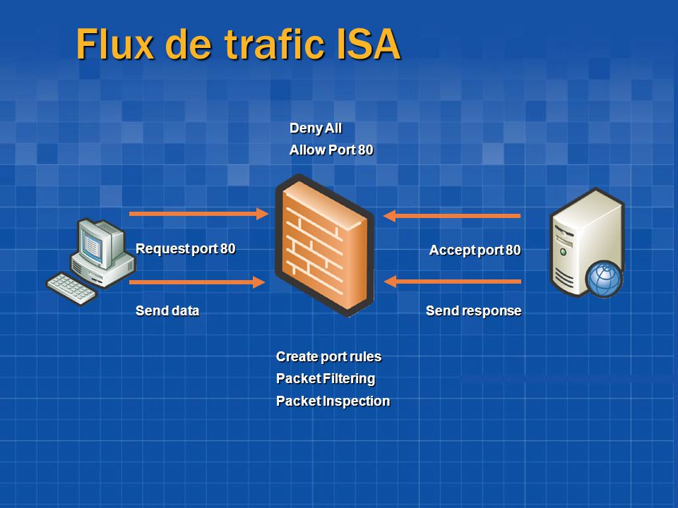 Flux de trafic ISA Deny All Allow Port 80 Request port 80
