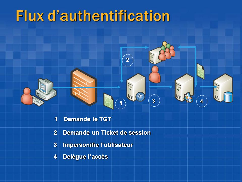 Flux d'authentification