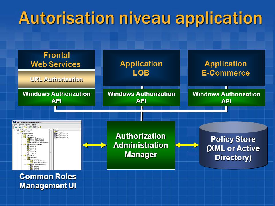 Autorisation niveau application