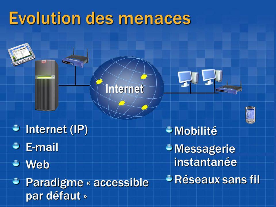 Evolution des menaces Internet Internet (IP) Mobilité E-mail