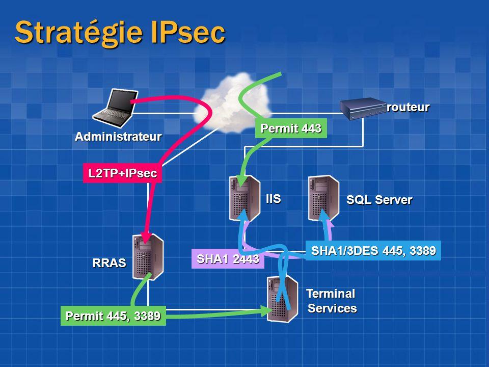 Stratégie IPsec routeur Permit 443 Administrateur L2TP+IPsec IIS