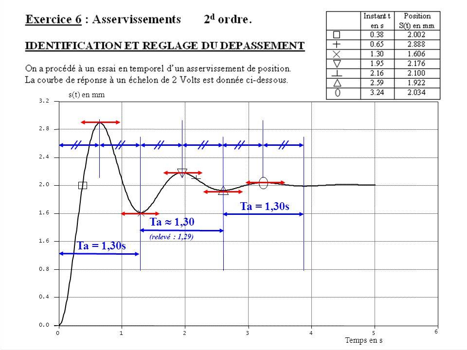Ta = 1,30s Ta  1,30 Ta = 1,30s s(t) en mm Temps en s (relevé : 1,29)