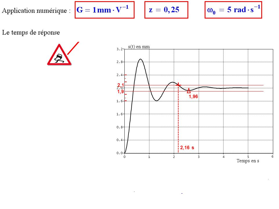  Tr5% = 2,16 s 1 0,1 s(t) en mm 2,1 1,9 1,96 2,16 s Temps en s 1 2 3