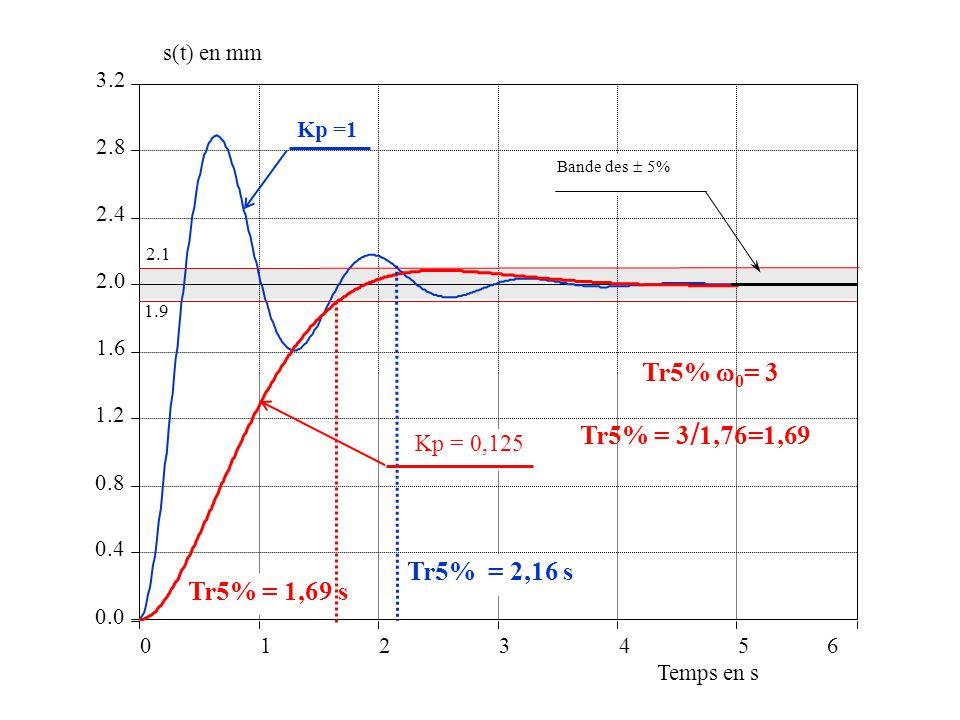 Tr5% 0= 3 Tr5% = 3/1,76=1,69 Tr5% = 2,16 s Tr5% = 1,69 s Kp = 0,125