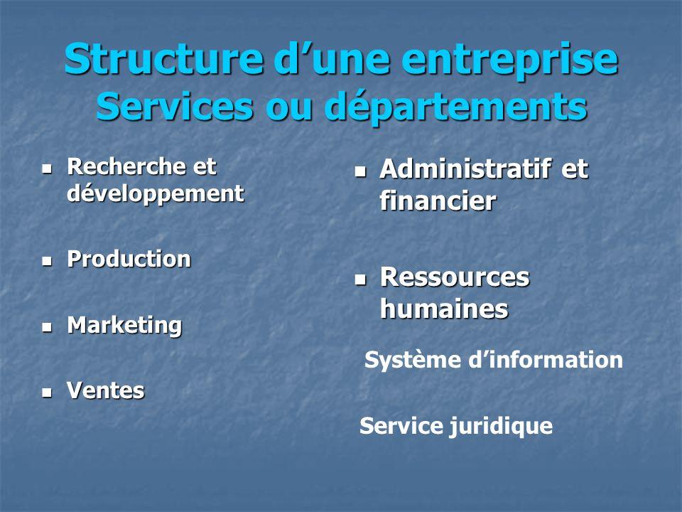 Structure d'une entreprise Services ou départements