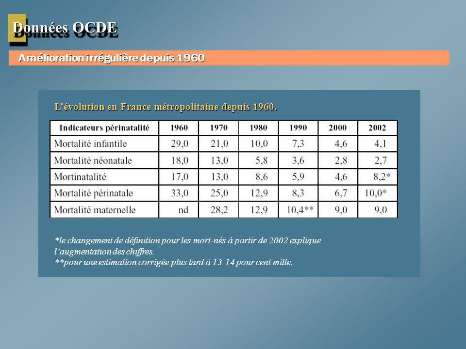 Données OCDE Amélioration irrégulière depuis 1960
