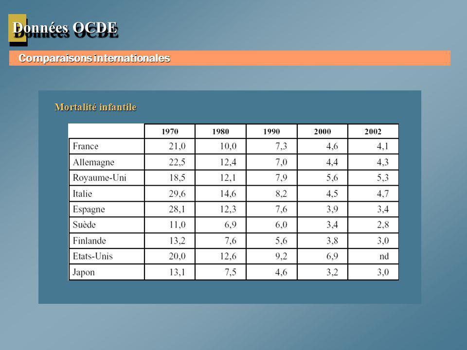 Données OCDE Comparaisons internationales Mortalité infantile
