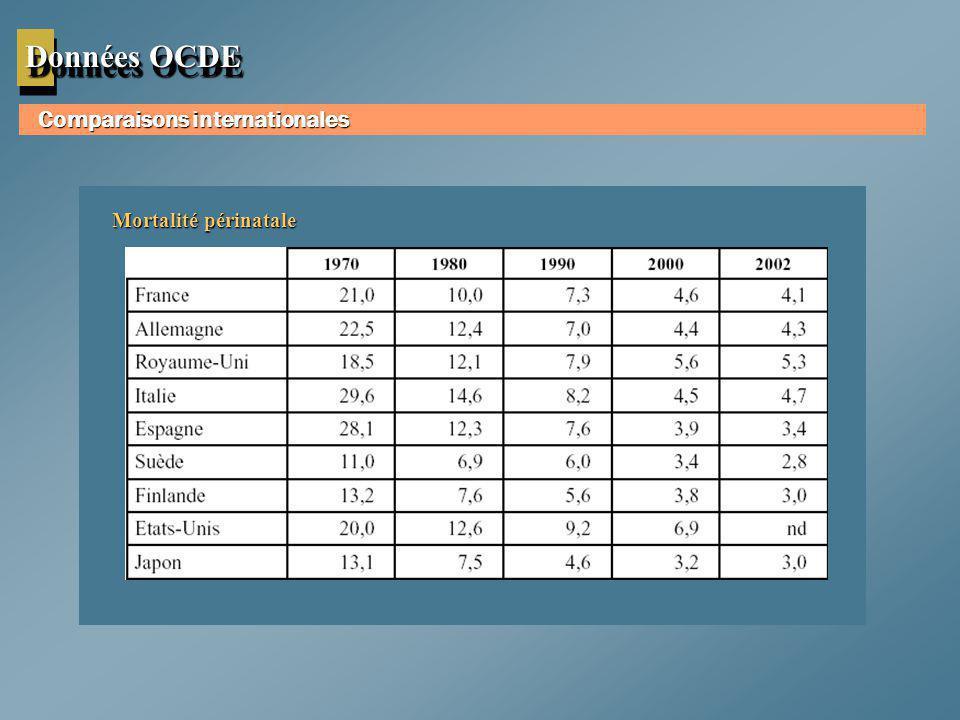 Données OCDE Comparaisons internationales Mortalité périnatale