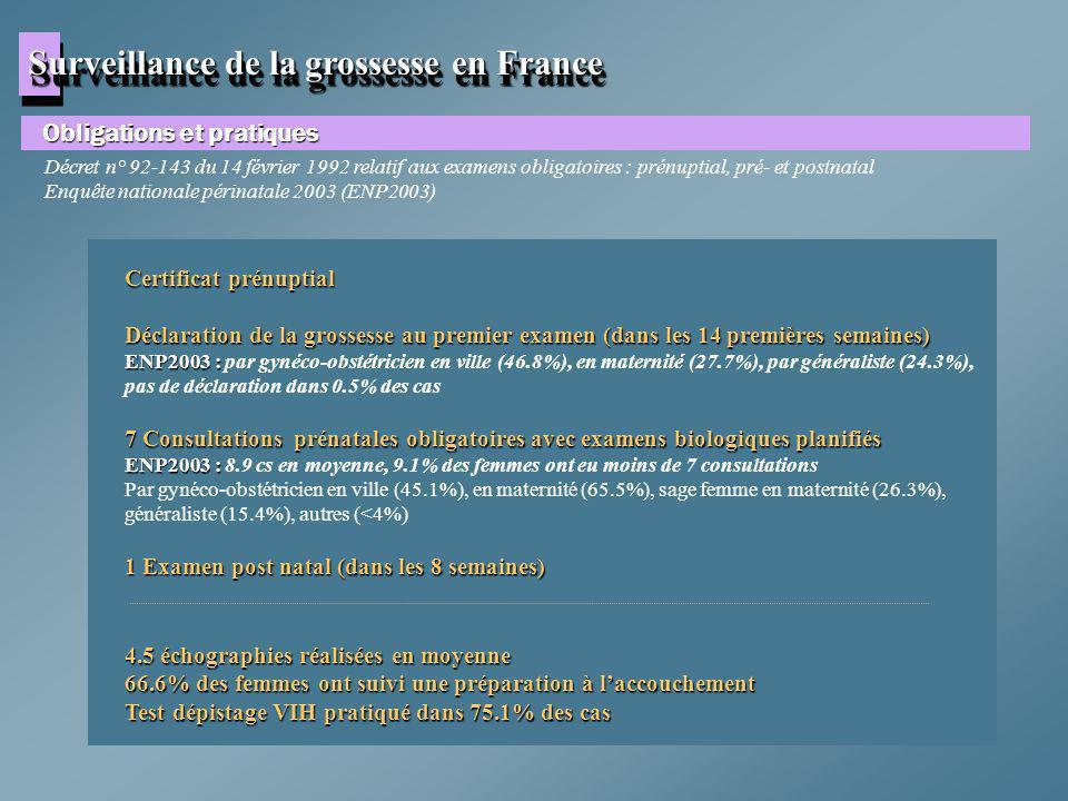 Surveillance de la grossesse en France
