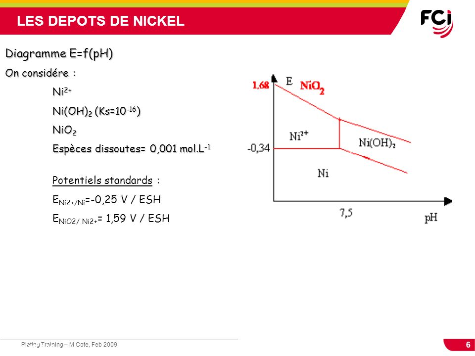 LES DEPOTS DE NICKEL Diagramme E=f(pH) On considére : Ni2+