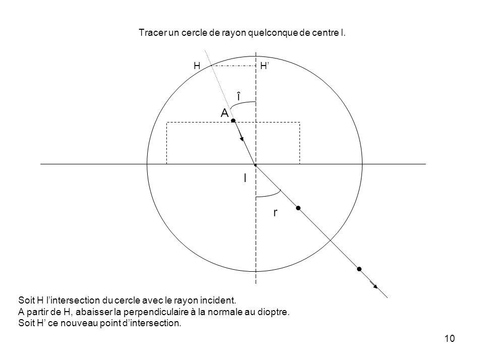 Tracer un cercle de rayon quelconque de centre I.