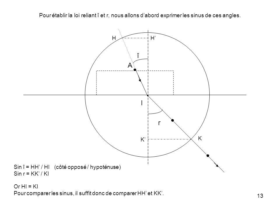Pour établir la loi reliant î et r, nous allons d'abord exprimer les sinus de ces angles.