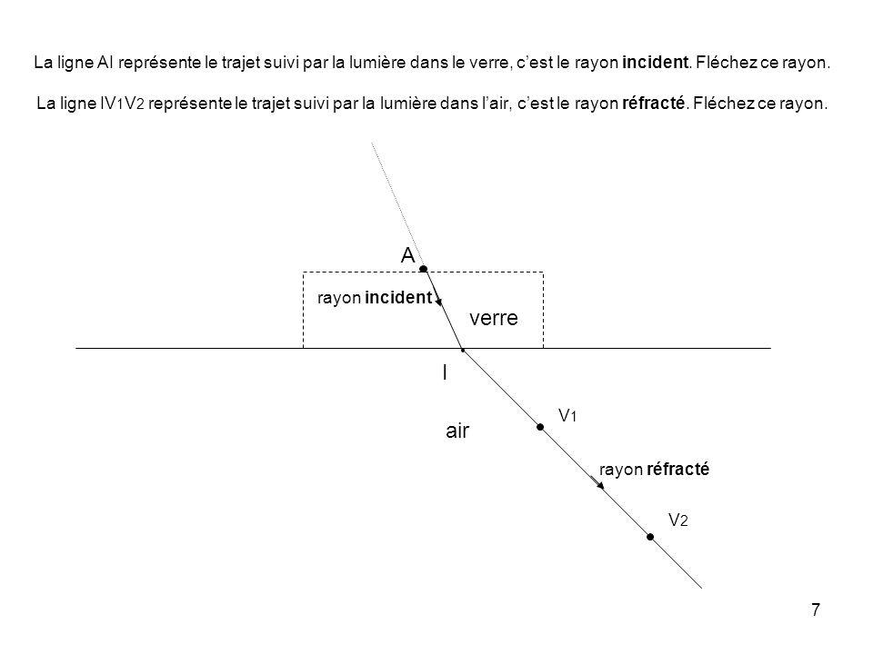 La ligne AI représente le trajet suivi par la lumière dans le verre, c'est le rayon incident. Fléchez ce rayon. La ligne IV1V2 représente le trajet suivi par la lumière dans l'air, c'est le rayon réfracté. Fléchez ce rayon.