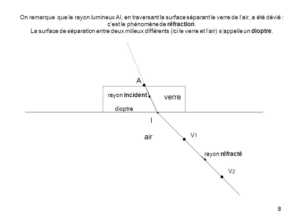 On remarque que le rayon lumineux AI, en traversant la surface séparant le verre de l'air, a été dévié : c'est le phénomène de réfraction. La surface de séparation entre deux milieux différents (ici le verre et l'air) s'appelle un dioptre.