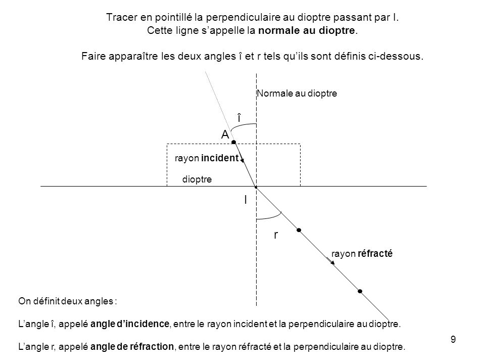 Tracer en pointillé la perpendiculaire au dioptre passant par I