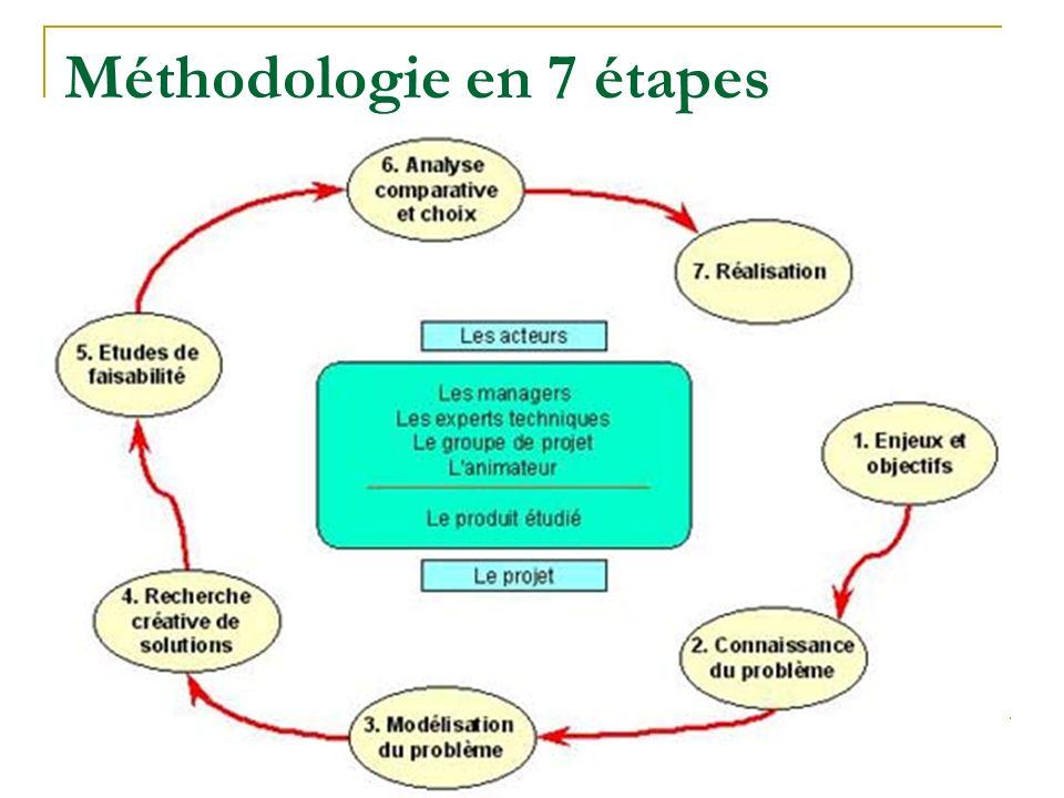 Méthodologie en 7 étapes