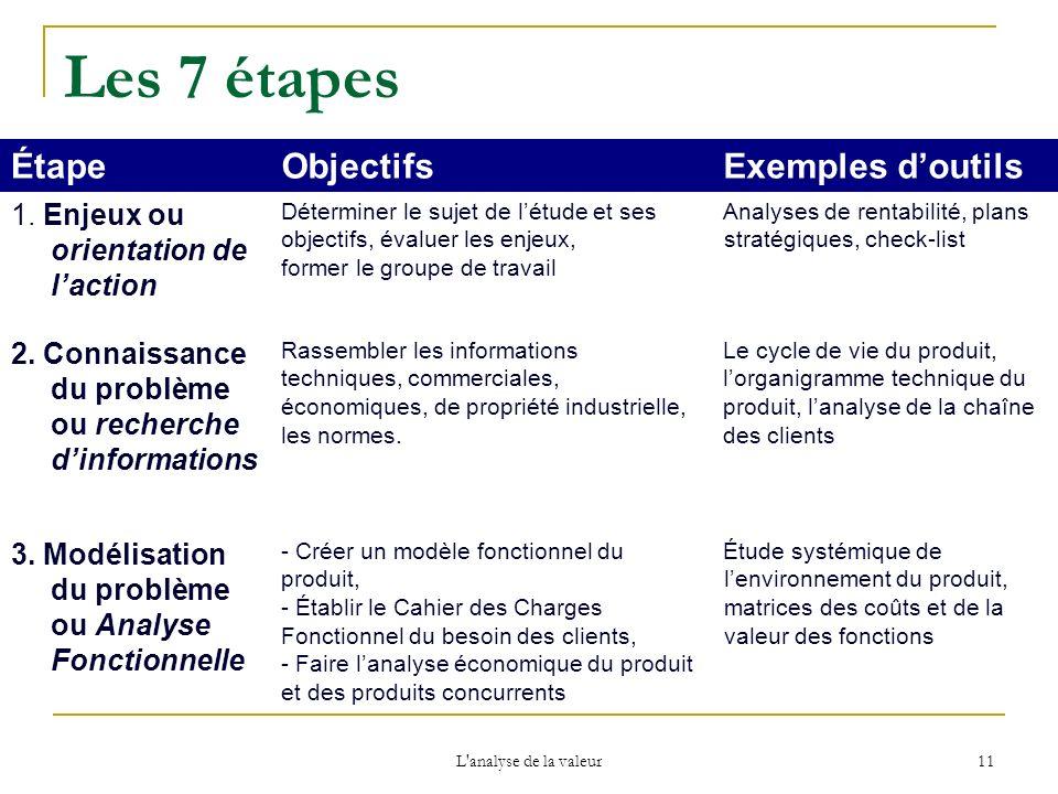 Les 7 étapes Étape Objectifs Exemples d'outils