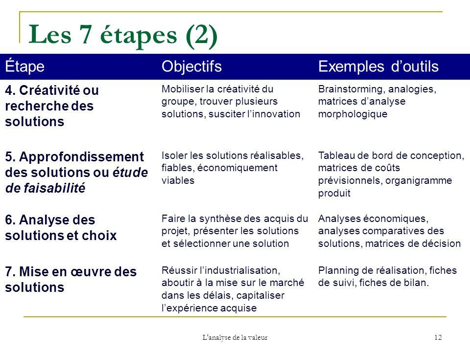 Les 7 étapes (2) Étape Objectifs Exemples d'outils