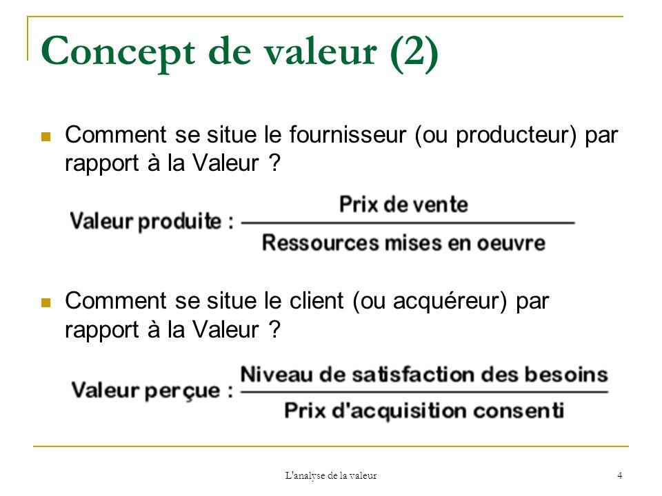 Concept de valeur (2) Comment se situe le fournisseur (ou producteur) par rapport à la Valeur