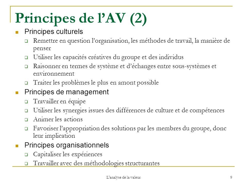 Principes de l'AV (2) Principes culturels Principes de management