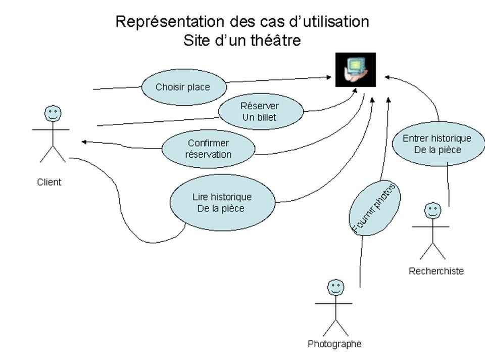 Cas d'utilisation Aude Dufresne