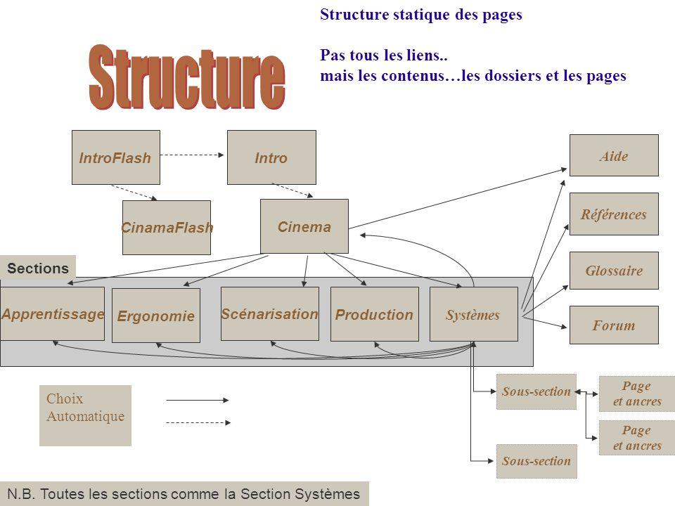 Structure Structure statique des pages Pas tous les liens..