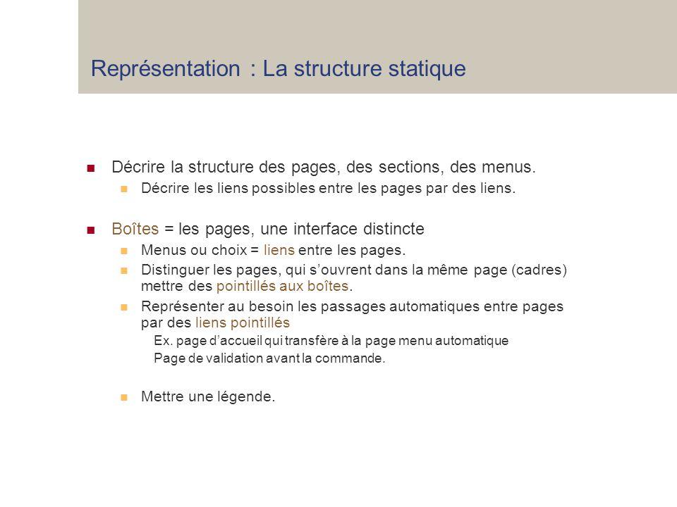 Représentation : La structure statique