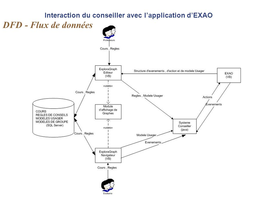 Interaction du conseiller avec l'application d'EXAO