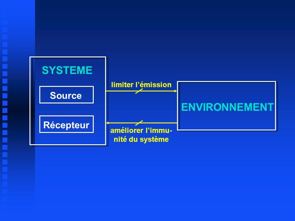 SYSTEME ENVIRONNEMENT Source Récepteur limiter l'émission