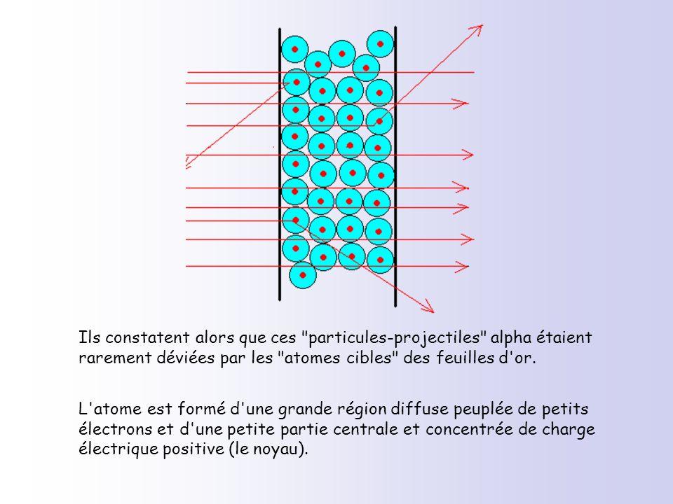Ils constatent alors que ces particules-projectiles alpha étaient rarement déviées par les atomes cibles des feuilles d or.