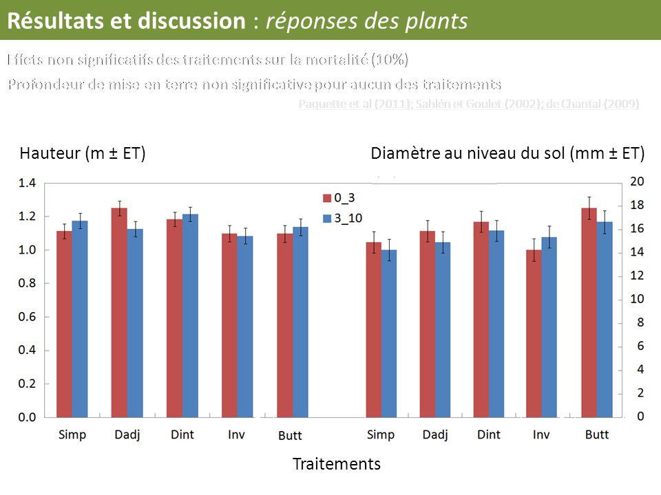 Résultats et discussion : réponses des plants