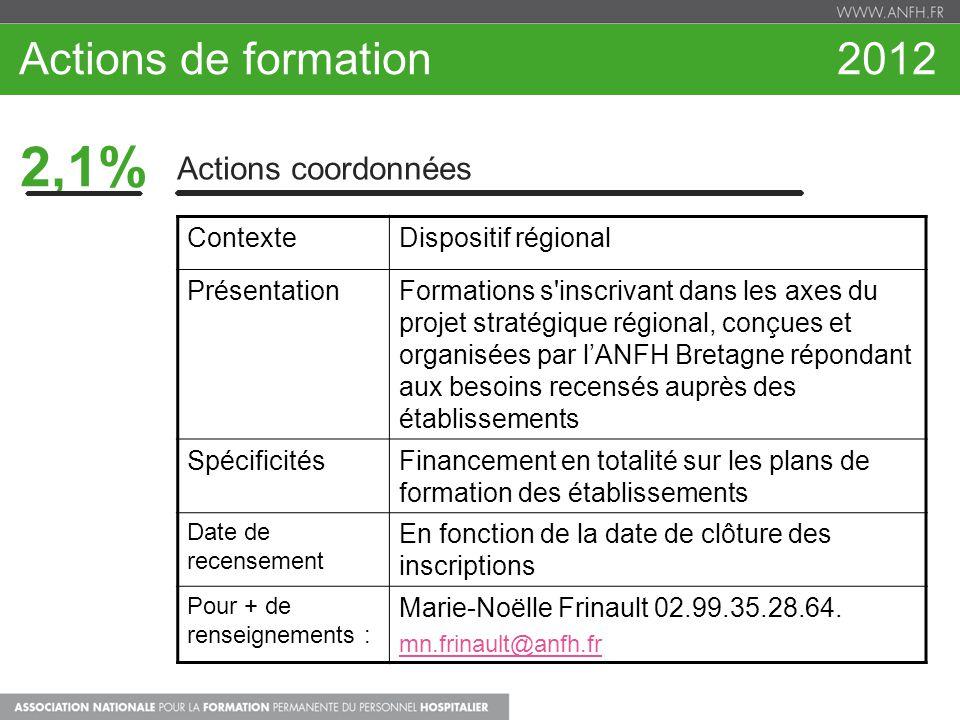 2,1% Actions de formation 2012 Actions coordonnées Contexte