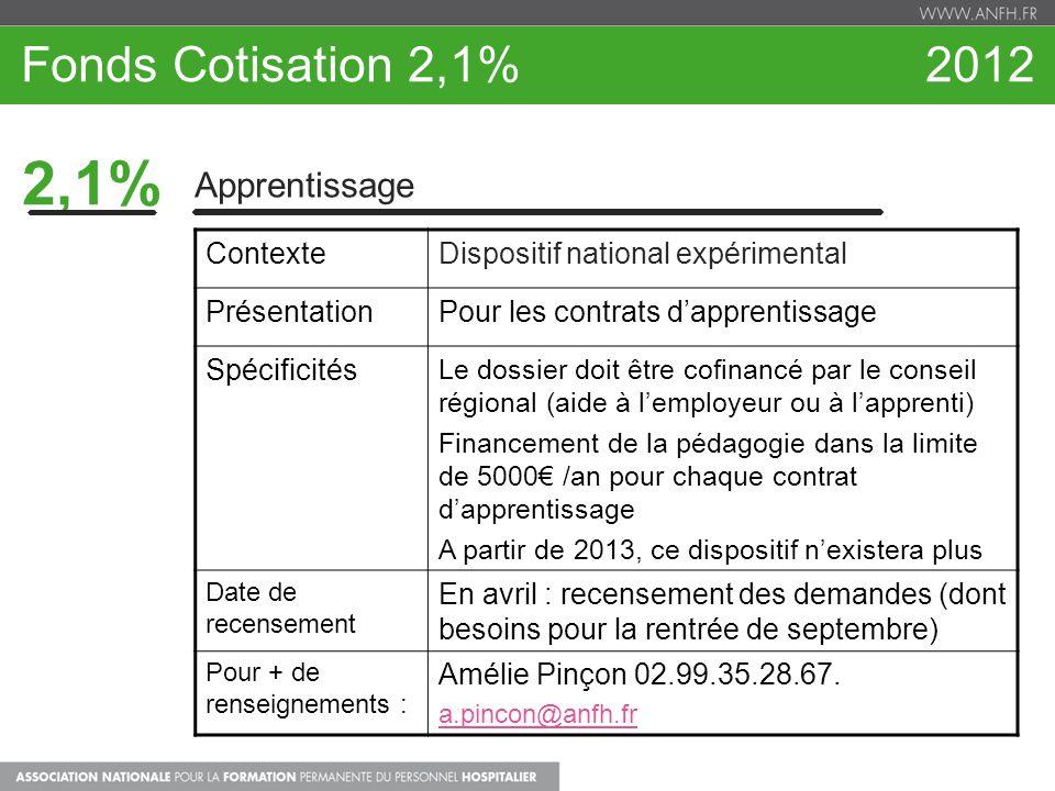 2,1% Fonds Cotisation 2,1% 2012 Apprentissage Contexte