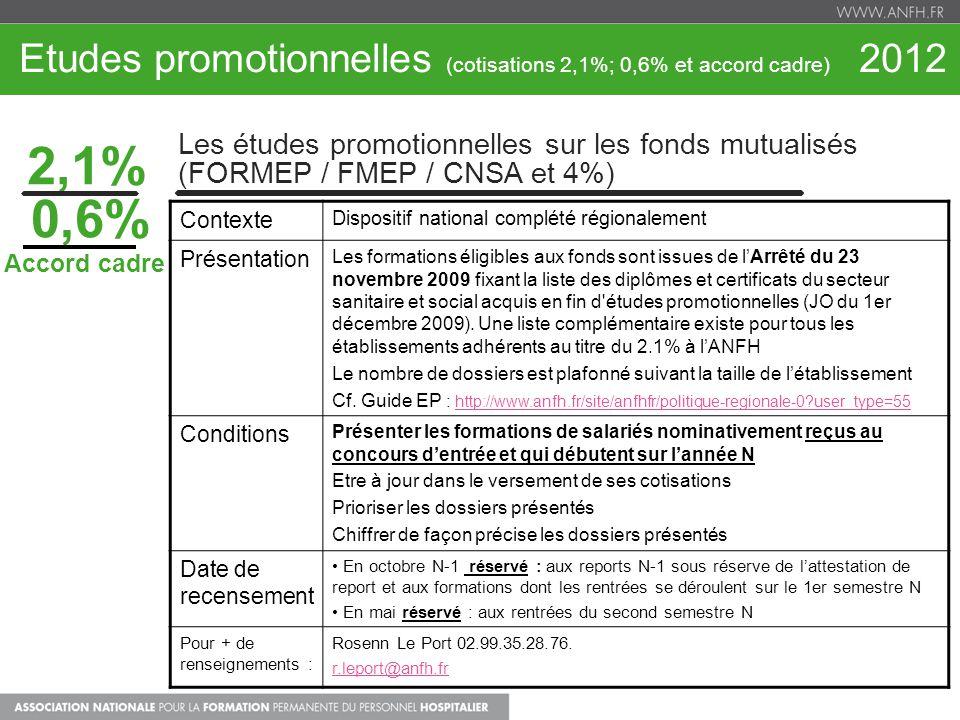 Etudes promotionnelles (cotisations 2,1%; 0,6% et accord cadre) 2012