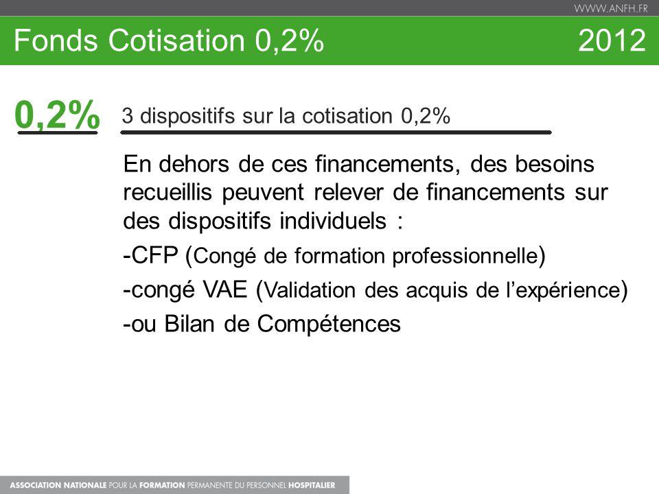 Fonds Cotisation 0,2% 2012 0,2% 3 dispositifs sur la cotisation 0,2%