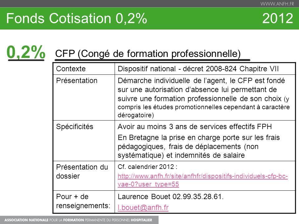 Fonds Cotisation 0,2% 2012 0,2% CFP (Congé de formation professionnelle)